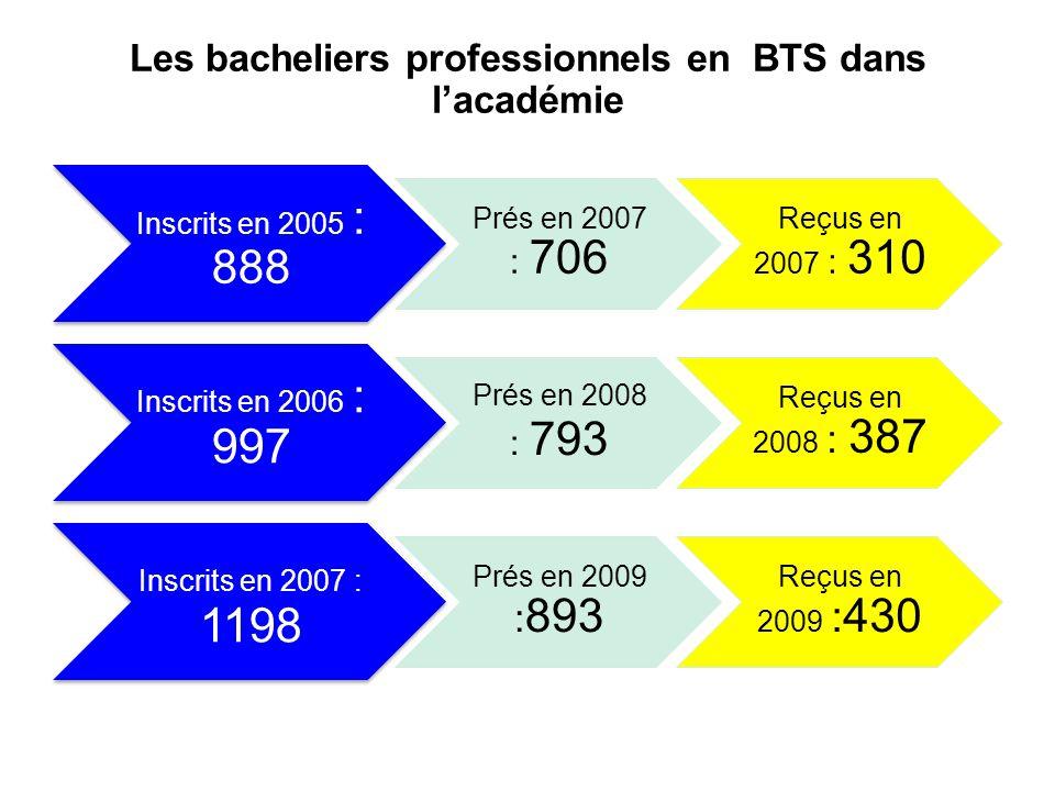 Les bacheliers professionnels en BTS dans lacadémie Inscrits en 2005 : 888 Prés en 2007 : 706 Reçus en 2007 : 310 Inscrits en 2006 : 997 Prés en 2008 : 793 Reçus en 2008 : 387 Inscrits en 2007 : 1198 Prés en 2009 : 893 Reçus en 2009 : 430