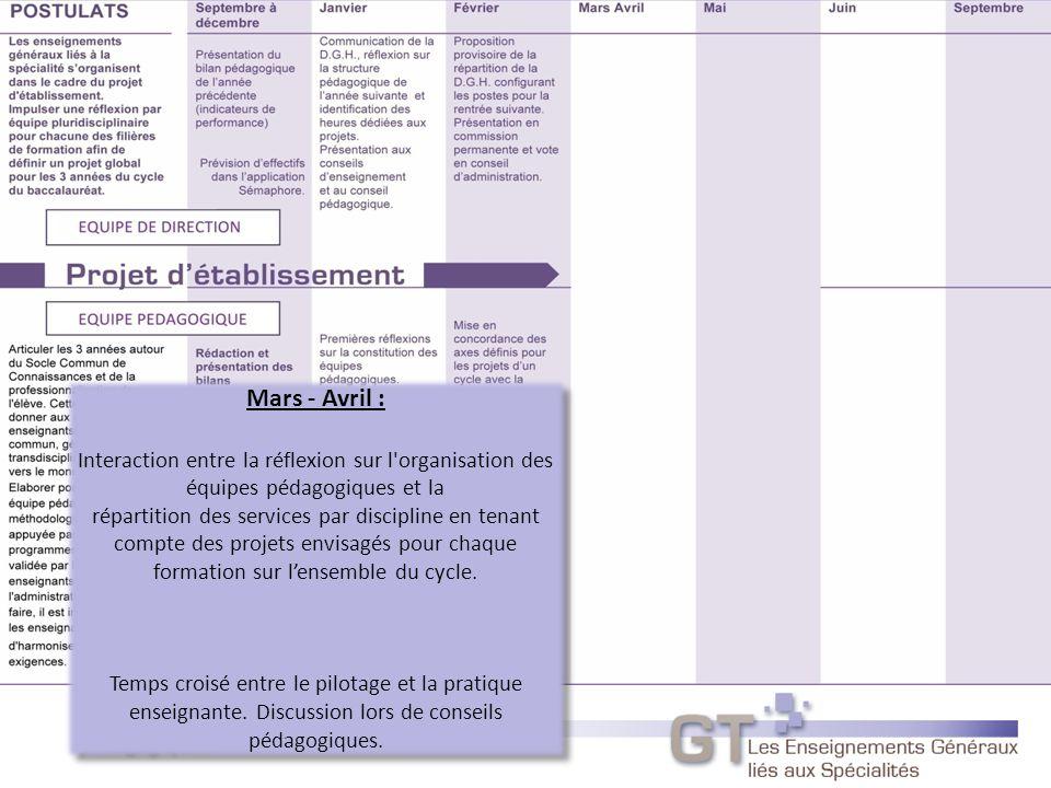 Mars - Avril : Interaction entre la réflexion sur l organisation des équipes pédagogiques et la répartition des services par discipline en tenant compte des projets envisagés pour chaque formation sur lensemble du cycle.