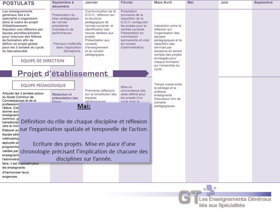 Mai: Définition du rôle de chaque discipline et réflexion sur lorganisation spatiale et temporelle de laction.