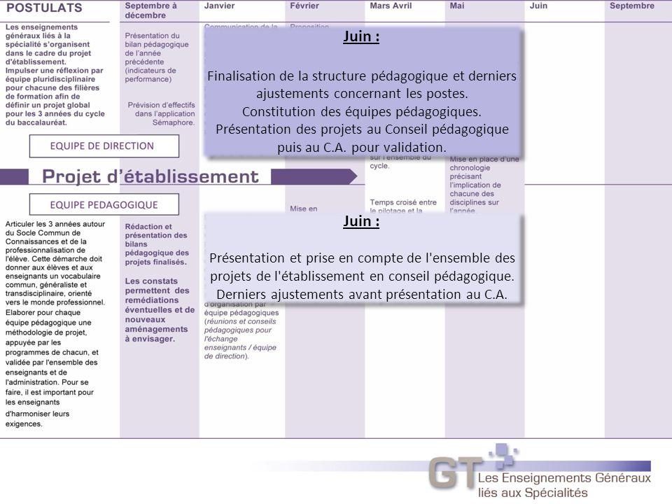 Juin : Finalisation de la structure pédagogique et derniers ajustements concernant les postes.