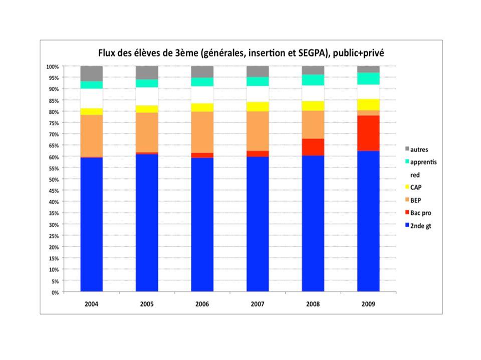 Ce qui a changé depuis 2004 Une augmentation du flux de 3 ème g en 2 nde gt Une diminution des redoublements Une augmentation du flux de 3 ème dinsertion et de 3 ème SEGPA en CAP Une diminution des « sorties »