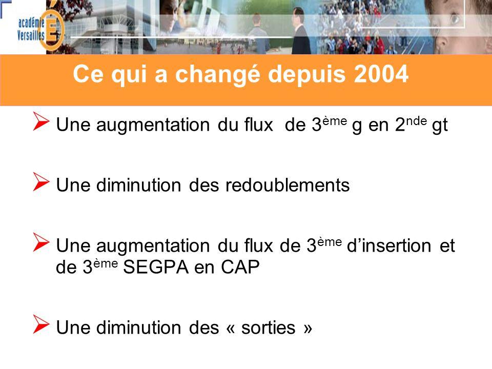 Les flux entre filières en 2009 depuis la première année (pu + pr) 2 nde gt Bac pro CAP 10 49 0 1234 61135