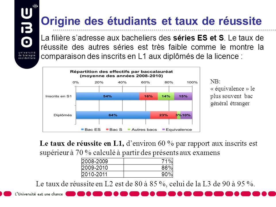 Origine des étudiants et taux de réussite La filière sadresse aux bacheliers des séries ES et S. Le taux de réussite des autres séries est très faible
