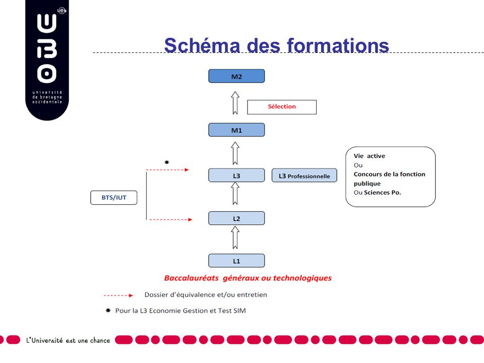 Schéma des formations