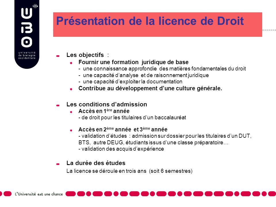 Origine des étudiants en Licence 1 et taux de réussite aux examens La filière Droit sadresse principalement aux bacheliers généraux (ES/L/S) et technologiques.