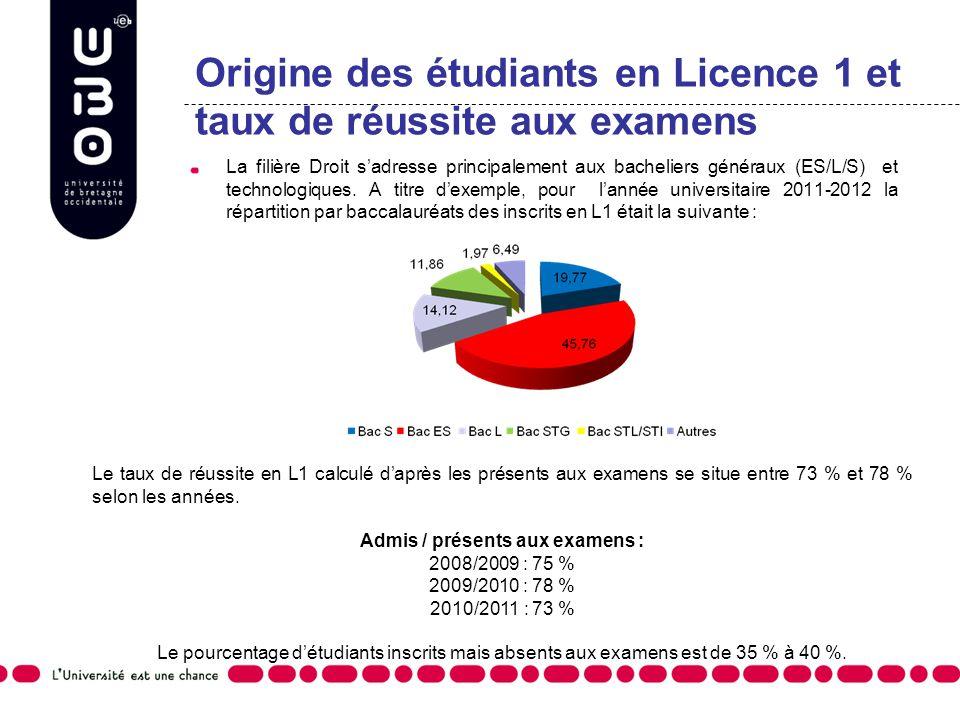 Origine des étudiants en Licence 1 et taux de réussite aux examens La filière Droit sadresse principalement aux bacheliers généraux (ES/L/S) et techno