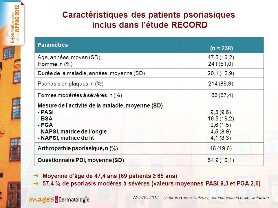 Caractéristiques des patients psoriasiques inclus dans létude RECORD Moyenne dâge de 47,4 ans (69 patients 65 ans) 57,4 % de psoriasis modérés à sévères (valeurs moyennes PASI 9,3 et PGA 2,6) Paramètres (n = 238) Âge, années, moyen (SD) Homme, n (%) 47,5 (16,2) 241 (51,0) Durée de la maladie, années, moyenne (SD)20,1 (12,9) Psoriasis en plaques, n (%)214 (89,9) Formes modérées à sévères, n (%)136 (57,4) Mesure de lactivité de la maladie, moyenne (SD) - PASI - BSA - PGA - NAPSI, matrice de longle - NAPSI, matrice du lit 9,3 (9,6) 16,5 (19,2) 2,6 (1,5) 4,5 (8,9) 4,1 (8,3) Arthropathie psoriasique, n (%)46 (19,6) Questionnaire PDI, moyenne (SD)54,9 (10,1) WPPAC 2012 – Daprès Garcia-Calvo C, communication orale, actualisé