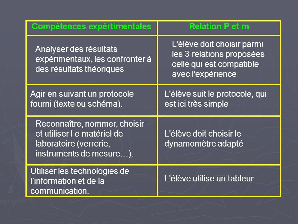 Analyser des résultats expérimentaux, les confronter à des résultats théoriques L élève doit choisir parmi les 3 relations proposées celle qui est compatible avec l expérience Agir en suivant un protocole fourni (texte ou schéma).