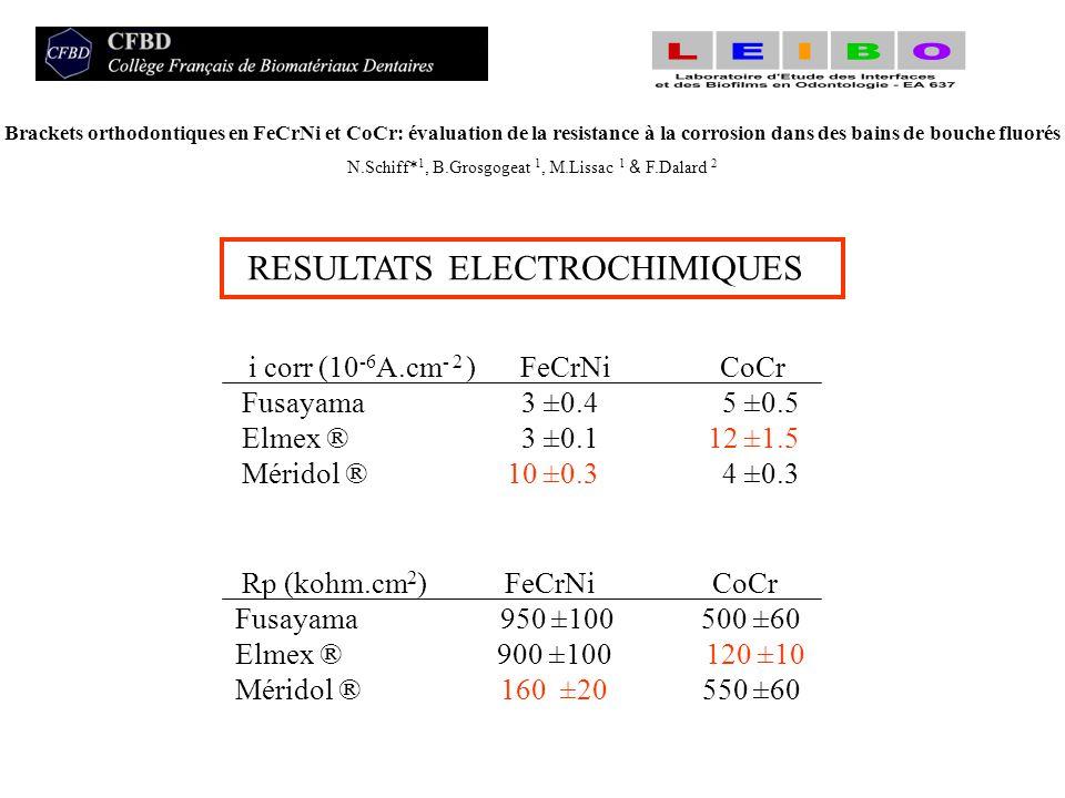 RESULTATS ELECTROCHIMIQUES Brackets orthodontiques en FeCrNi et CoCr: évaluation de la resistance à la corrosion dans des bains de bouche fluorés N.Sc