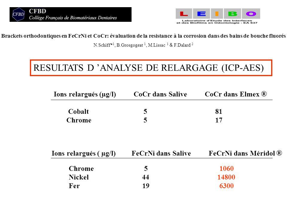 Ions relargués (µg/l) CoCr dans Salive CoCr dans Elmex ® Cobalt 5 81 Chrome 5 17 Ions relargués ( µg/l) FeCrNi dans Salive FeCrNi dans Méridol ® RESUL