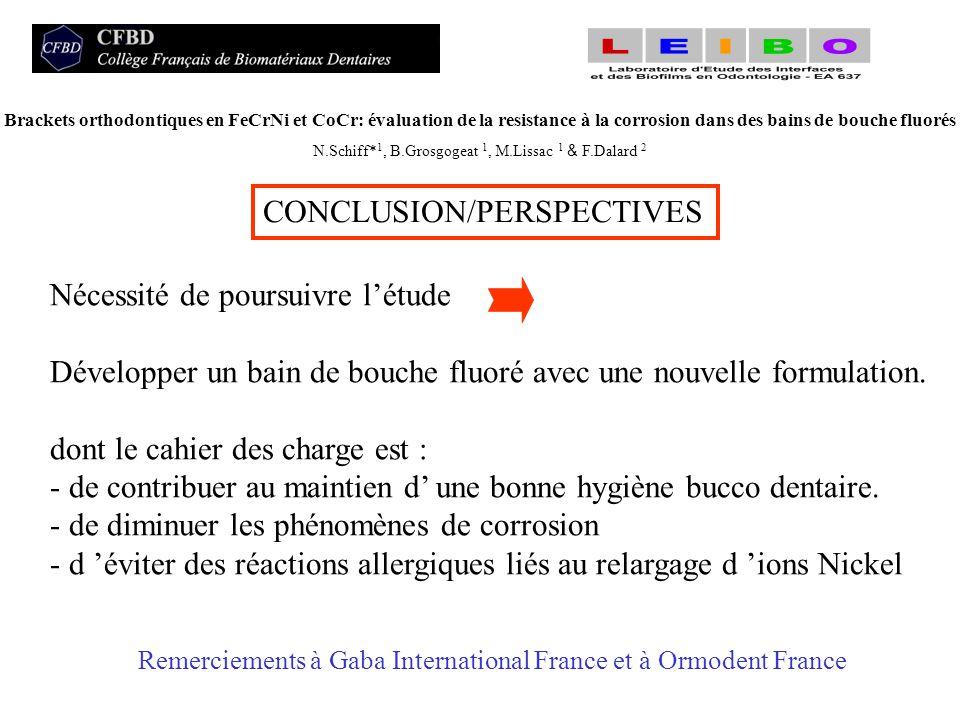 CONCLUSION/PERSPECTIVES Nécessité de poursuivre létude Développer un bain de bouche fluoré avec une nouvelle formulation. dont le cahier des charge es