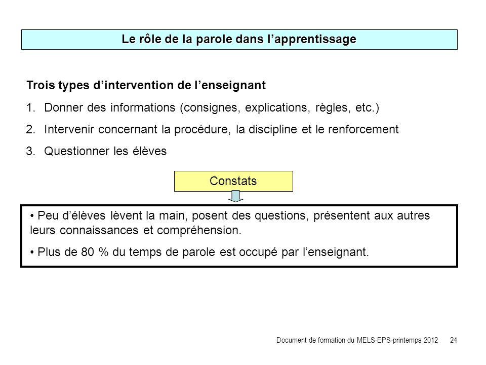 Le rôle de la parole dans lapprentissage Trois types dintervention de lenseignant 1.Donner des informations (consignes, explications, règles, etc.) 2.