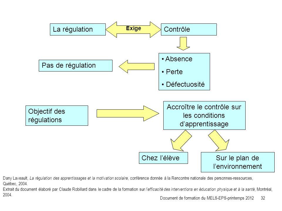 La régulationContrôle Absence Perte Défectuosité Pas de régulation Objectif des régulations Accroître le contrôle sur les conditions dapprentissage Ch
