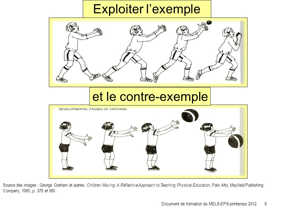Exploiter lexemple Source des images : George Graham et autres, Children Moving: A Réflective Approach to Teaching Physical Education, Palo Alto, Mayf