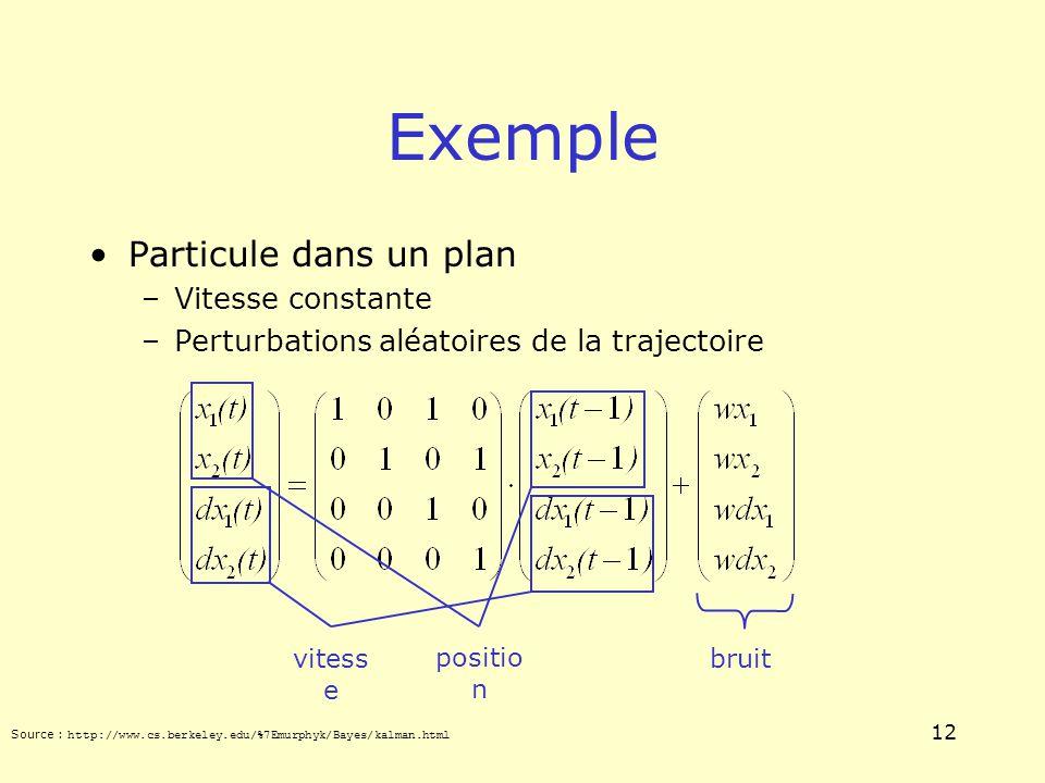 12 Exemple Particule dans un plan –Vitesse constante –Perturbations aléatoires de la trajectoire bruit positio n vitess e Source : http://www.cs.berke