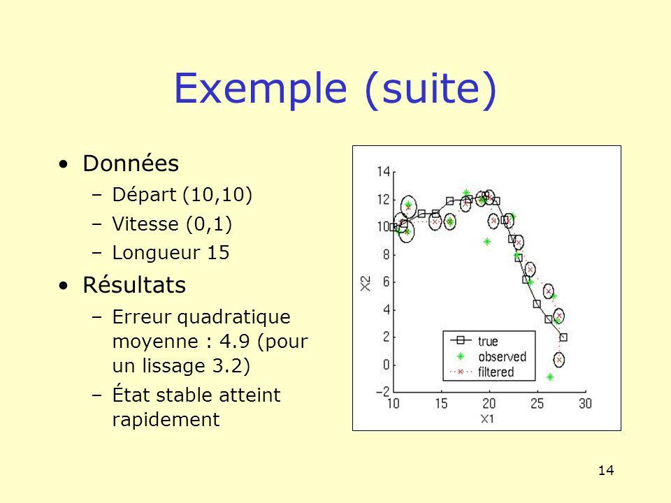 14 Exemple (suite) Données –Départ (10,10) –Vitesse (0,1) –Longueur 15 Résultats –Erreur quadratique moyenne : 4.9 (pour un lissage 3.2) –État stable