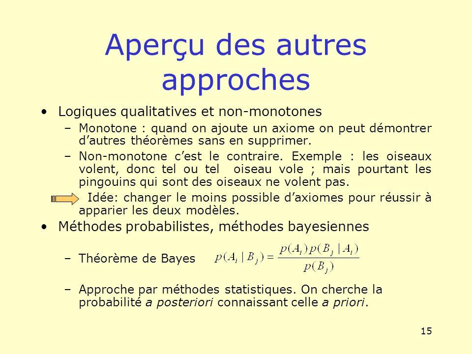 15 Aperçu des autres approches Logiques qualitatives et non-monotones –Monotone : quand on ajoute un axiome on peut démontrer dautres théorèmes sans e