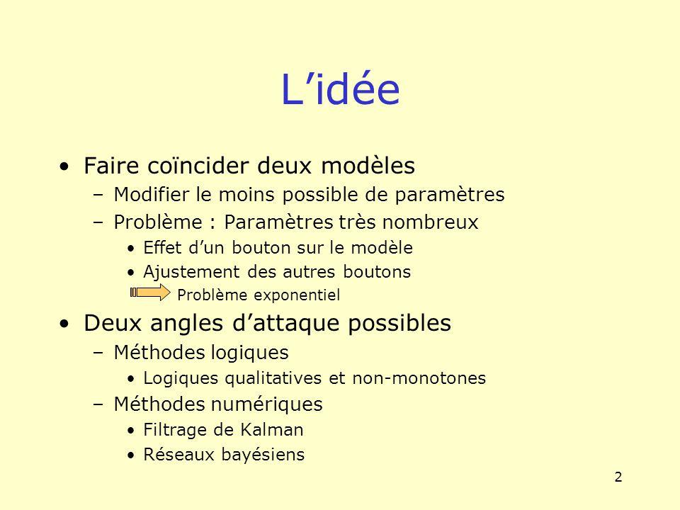 2 Lidée Faire coïncider deux modèles –Modifier le moins possible de paramètres –Problème : Paramètres très nombreux Effet dun bouton sur le modèle Aju