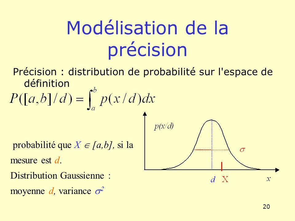 20 Modélisation de la précision Précision : distribution de probabilité sur l'espace de définition probabilité que X [a,b], si la mesure est d. Distri