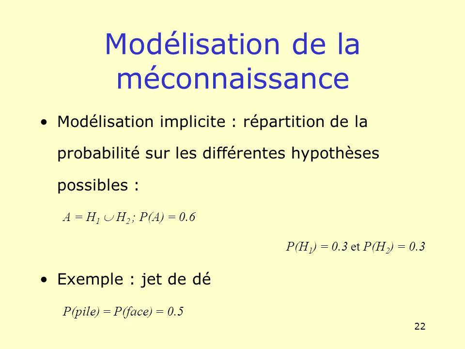 22 Modélisation de la méconnaissance Modélisation implicite : répartition de la probabilité sur les différentes hypothèses possibles : A = H 1 H 2 ; P