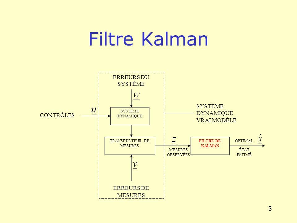 3 Filtre Kalman ERREURS DU SYSTÈME ERREURS DE MESURES SYSTÈME DYNAMIQUE TRANSDUCTEUR DE MESURES SYSTÈME DYNAMIQUE VRAI MODÈLE CONTRÔLES FILTRE DE KALM
