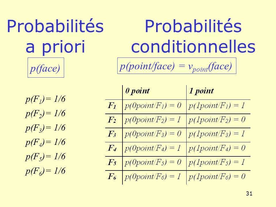 31 Probabilités a priori Probabilités conditionnelles p(point/face) = v point (face) p(F 1 )= 1/6 p(F 2 )= 1/6 p(F 3 )= 1/6 p(F 4 )= 1/6 p(F 5 )= 1/6