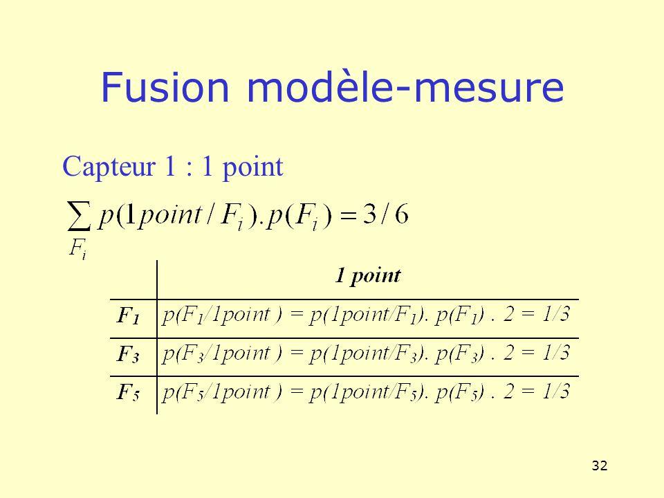 32 Fusion modèle-mesure Capteur 1 : 1 point