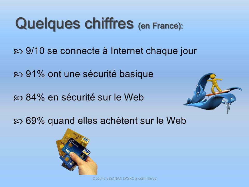 Quelques chiffres (en France): 9/10 se connecte à Internet chaque jour 91% ont une sécurité basique 84% en sécurité sur le Web 69% quand elles achèten
