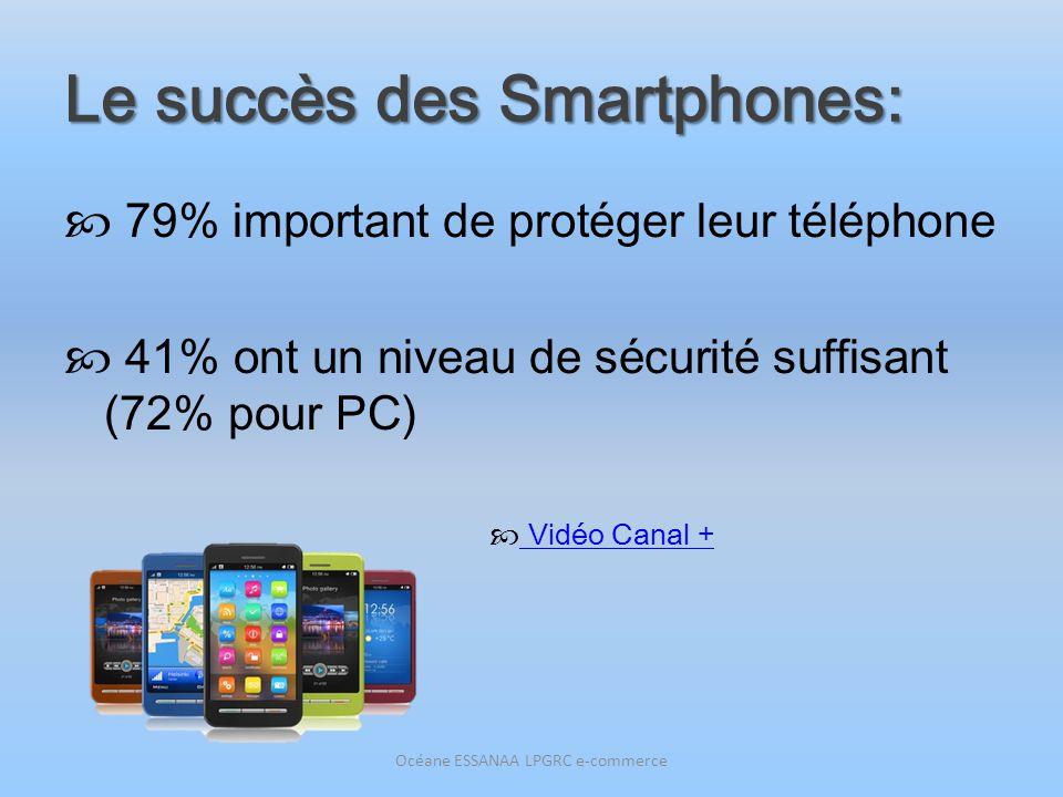 Le succès des Smartphones: 79% important de protéger leur téléphone 41% ont un niveau de sécurité suffisant (72% pour PC) Vidéo Canal + Océane ESSANAA