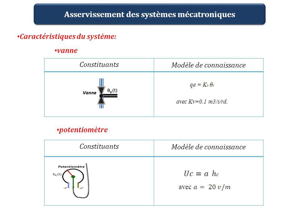 Constituants Modèle de connaissance Constituants Modèle de connaissance Asservissement des systèmes mécatroniques Caractéristiques du système: vanne p