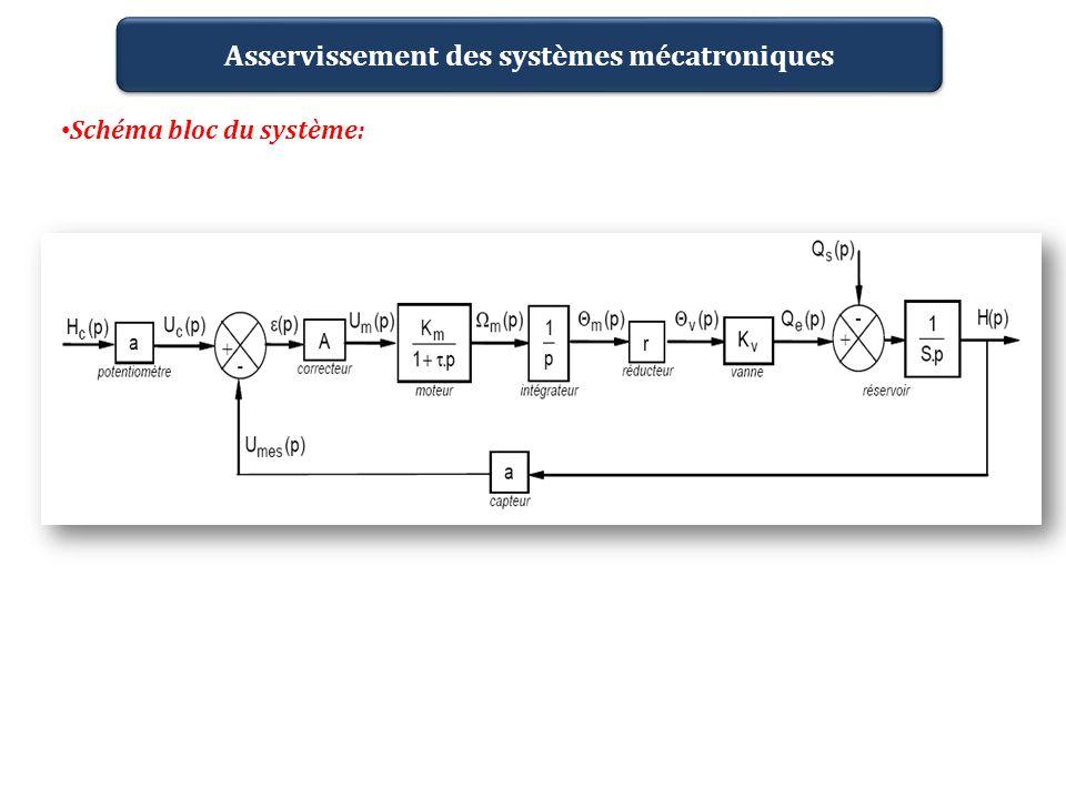Asservissement des systèmes mécatroniques Schéma bloc du système: