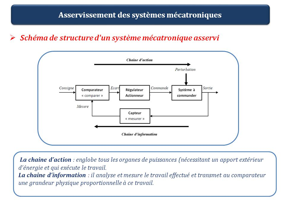 Schéma de structure d'un système mécatronique asservi Asservissement des systèmes mécatroniques La chaine daction : englobe tous les organes de puissa