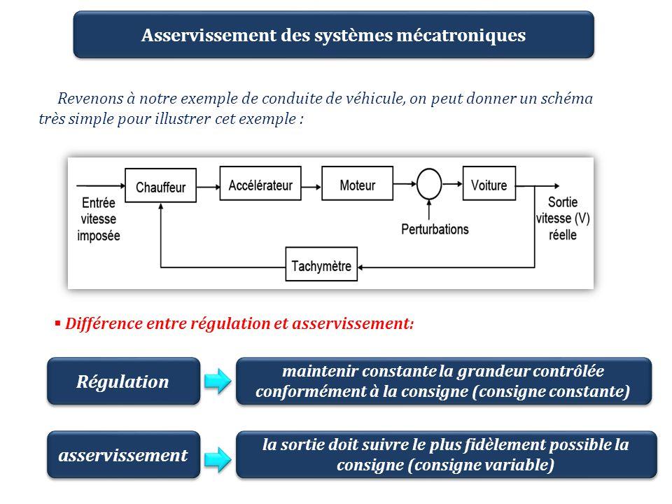 Asservissement des systèmes mécatroniques Revenons à notre exemple de conduite de véhicule, on peut donner un schéma très simple pour illustrer cet ex