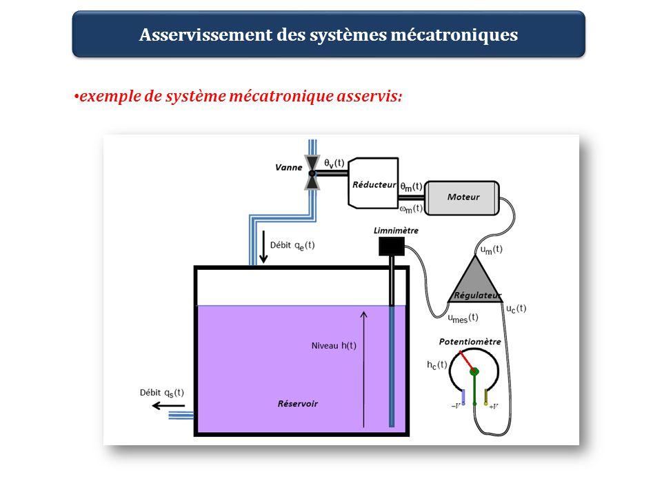 Asservissement des systèmes mécatroniques Caractéristiques du système: Moteur Constituant Modèle de connaissance Constituant Modèle de connaissance réducteur