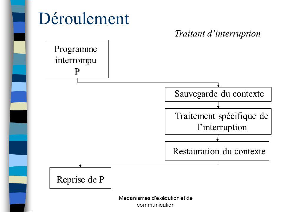 Mécanismes d'exécution et de communication Déroulement Programme interrompu P Sauvegarde du contexte Traitement spécifique de linterruption Restaurati
