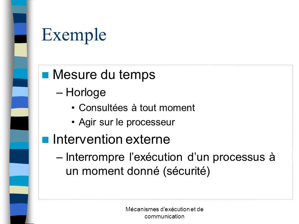 Mécanismes d'exécution et de communication Exemple Mesure du temps –Horloge Consultées à tout moment Agir sur le processeur Intervention externe –Inte