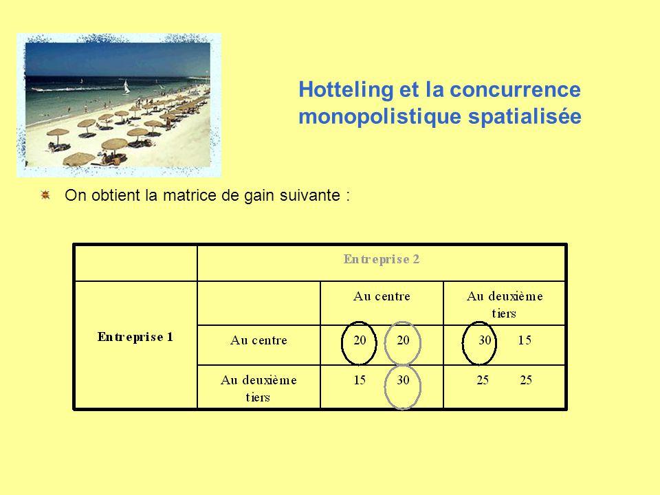 On obtient la matrice de gain suivante : Hotteling et la concurrence monopolistique spatialisée