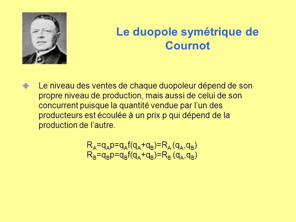 Le duopole symétrique de Cournot Le niveau des ventes de chaque duopoleur dépend de son propre niveau de production, mais aussi de celui de son concur