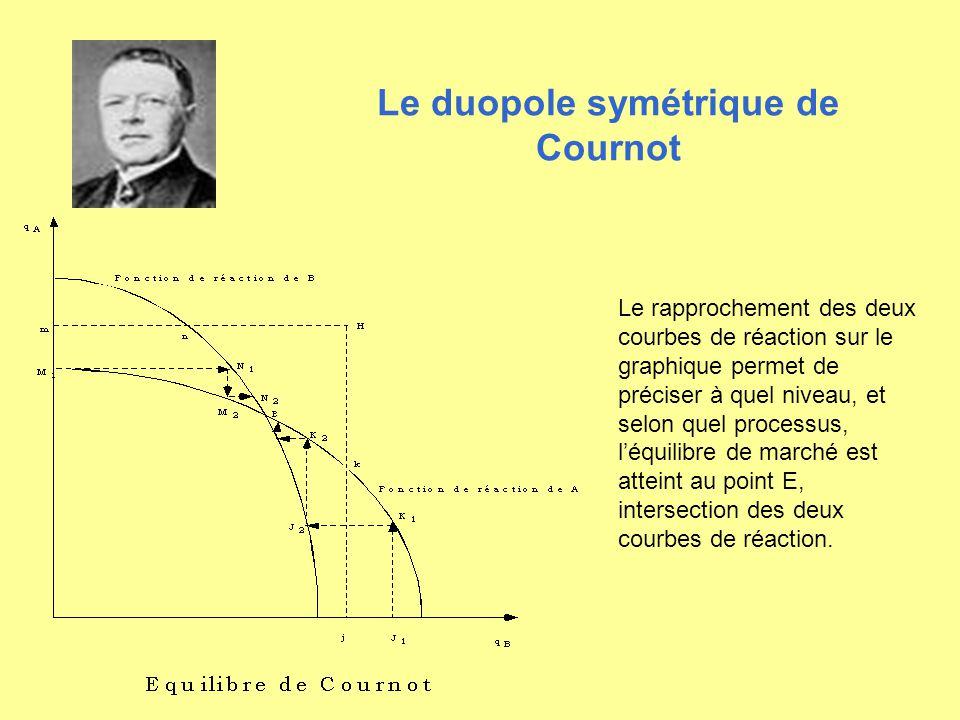 Le rapprochement des deux courbes de réaction sur le graphique permet de préciser à quel niveau, et selon quel processus, léquilibre de marché est att