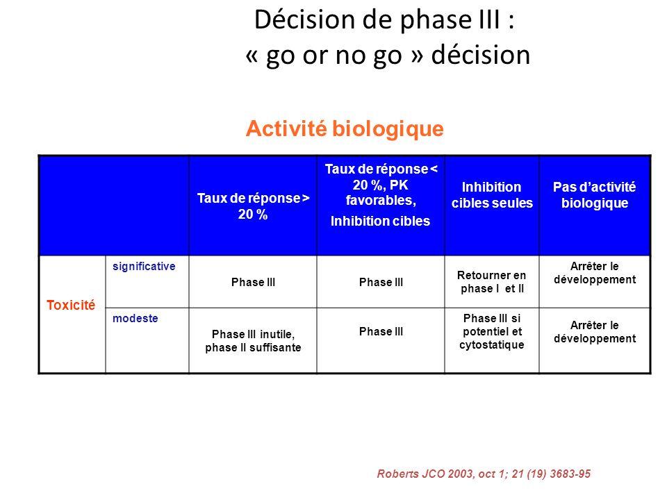 Décision de phase III : « go or no go » décision Taux de réponse > 20 % Taux de réponse < 20 %, PK favorables, Inhibition cibles Inhibition cibles seu