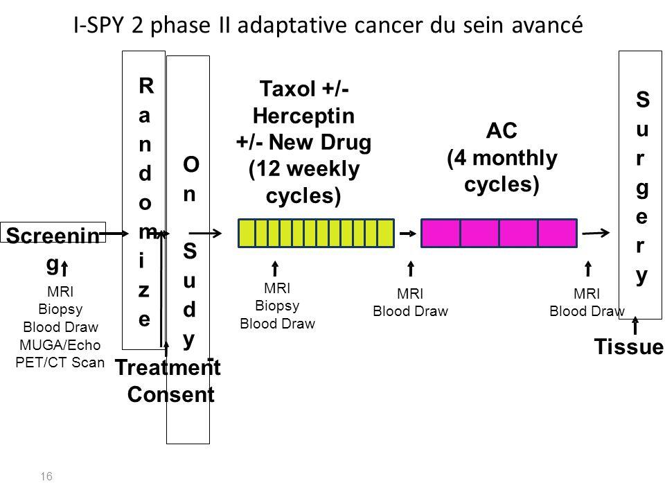 I-SPY 2 phase II adaptative cancer du sein avancé Screenin g 16 Tissue - MRI Blood Draw MRI Biopsy Blood Draw MUGA/Echo PET/CT Scan Treatment Consent