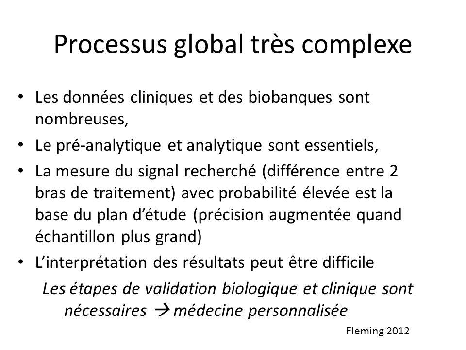 Processus global très complexe Les données cliniques et des biobanques sont nombreuses, Le pré-analytique et analytique sont essentiels, La mesure du