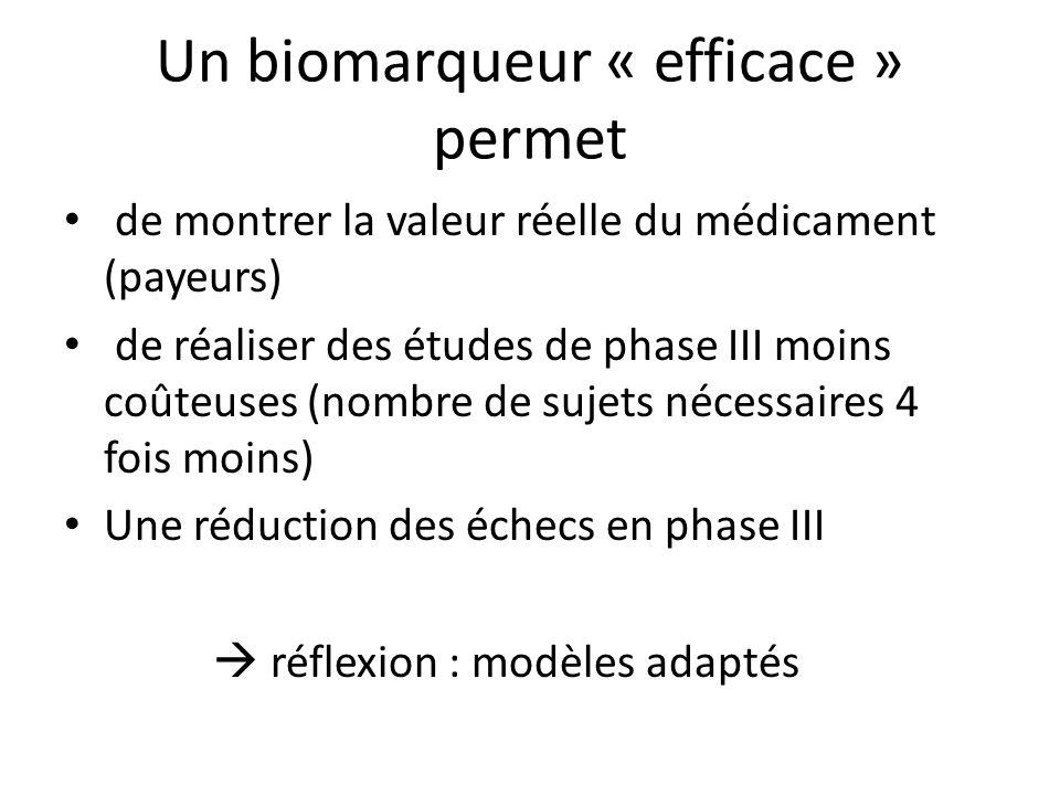 Un biomarqueur « efficace » permet de montrer la valeur réelle du médicament (payeurs) de réaliser des études de phase III moins coûteuses (nombre de