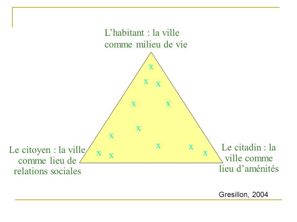 Lhabitant : la ville comme milieu de vie Le citoyen : la ville comme lieu de relations sociales Le citadin : la ville comme lieu daménités x x x x x x x x x x x x Gresillon, 2004