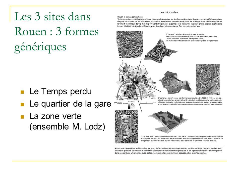 Les 3 sites dans Rouen : 3 formes génériques Le Temps perdu Le quartier de la gare La zone verte (ensemble M.