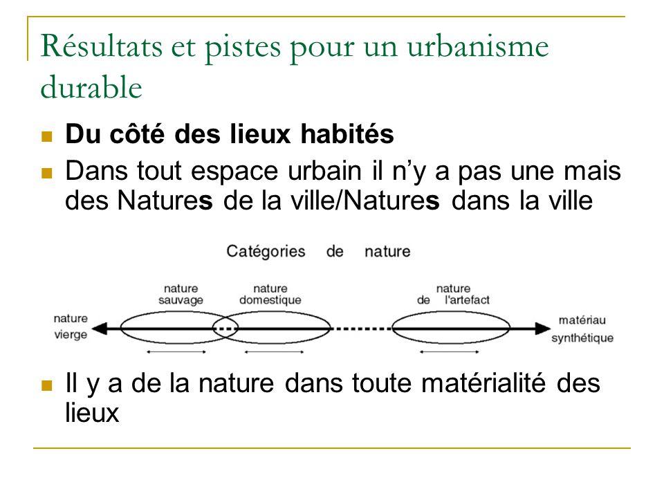Résultats et pistes pour un urbanisme durable Du côté des lieux habités Dans tout espace urbain il ny a pas une mais des Natures de la ville/Natures dans la ville Il y a de la nature dans toute matérialité des lieux