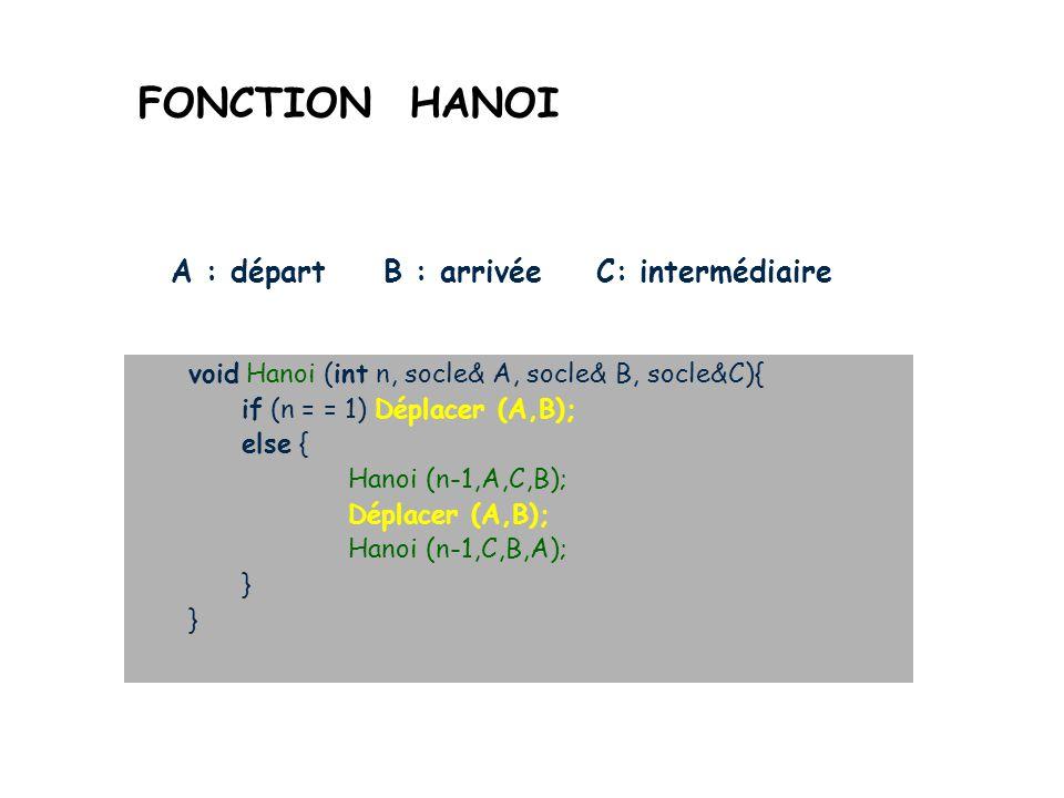 RESOLUTION RECURSIVE Cas trivial (arrêt) n=1 : il suffit de déplacer lunique tour de A vers B Règle récursive n>1 : Hanoi (n-1, A,C, B) Déplacer (A,B) Hanoi (n-1, C, B, A)