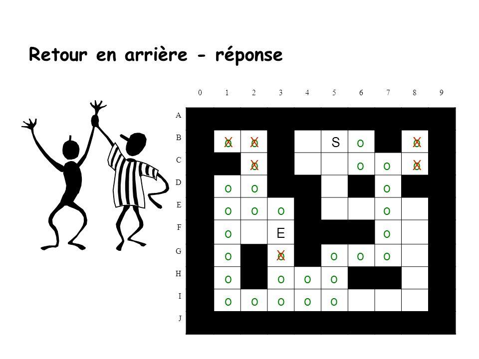 Retour en arrière - exercice 0123456789 A B S C D E F E G H I J bool Parcours(int x, int y) { if (laby[x][y] == s ) { laby[x][y] = S ; return true; } else if (laby[x][y] == ) { laby[x][y] = o ; if (Parcours(x-1, y)) return(true); else if (Parcours(x+1, y)) return(true); else if (Parcours(x, y+1)) return(true); else if (Parcours(x, y-1)) return(true); else laby[x][y] = - ; } return false; }