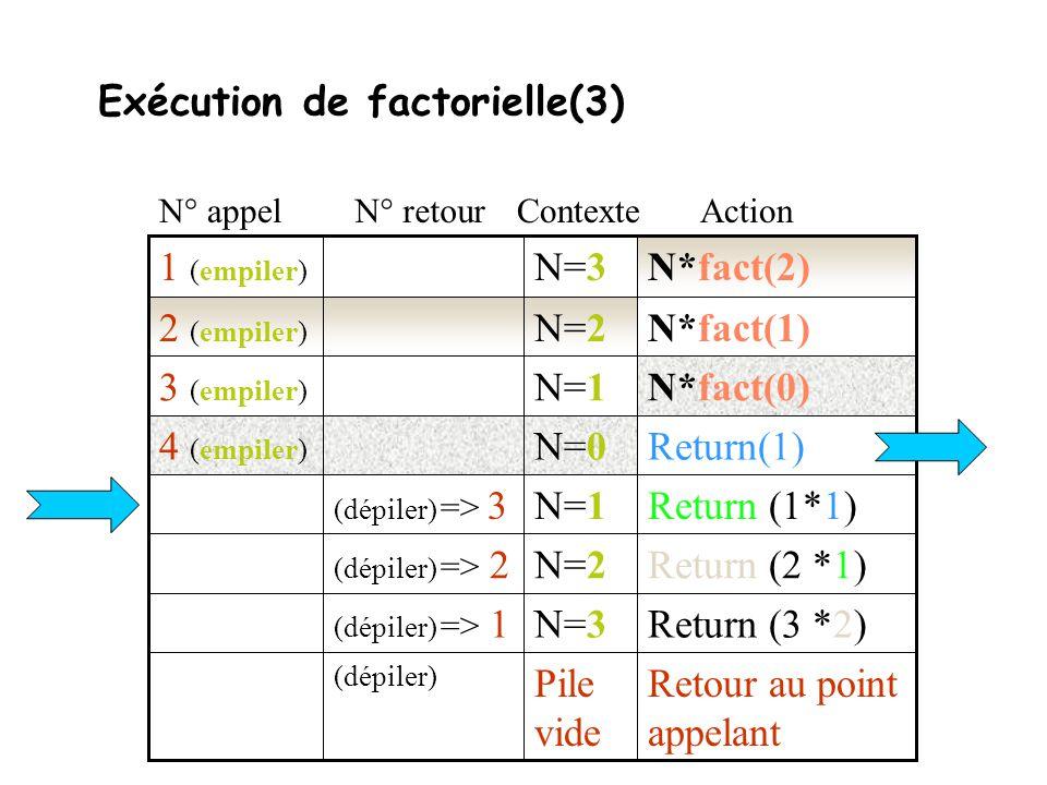 Pile des contextes La notion de récursivité très liée au concept des piles.