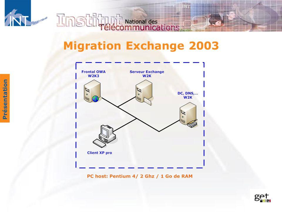Migration Exchange 2003 Présentation